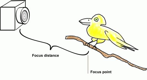 focusdistance