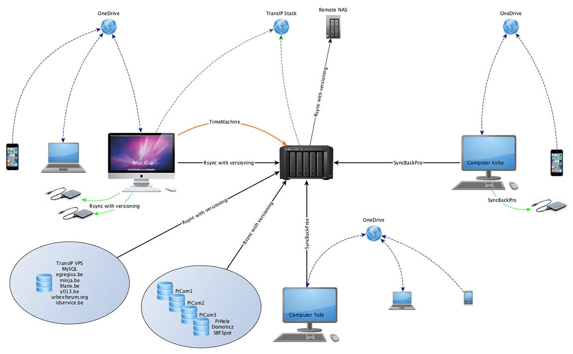 Backup Scheme 3